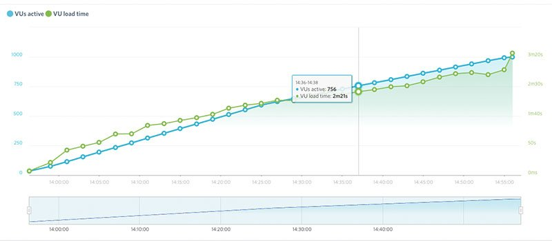 How to performance/load test Magento with Load Impact